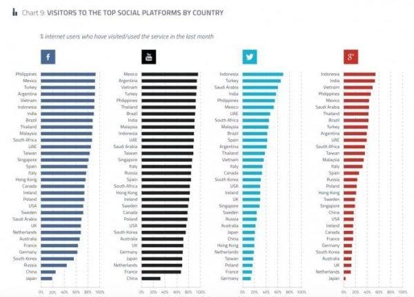 2015 La popularité des réseaux sociaux par pays
