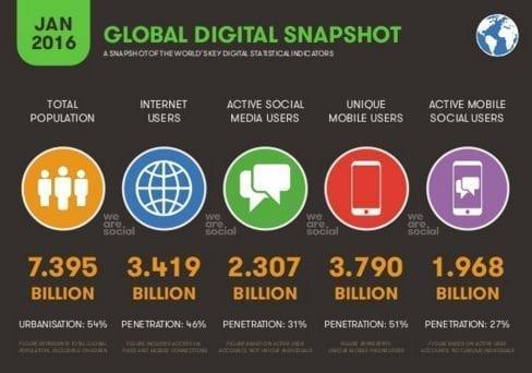 Le monde Digital
