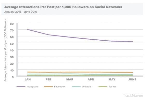 Engagement social pour 1000 adeptes