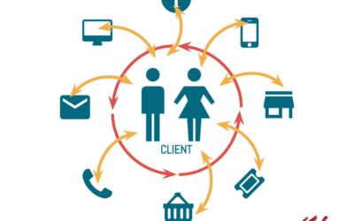Graphique CRM du système de gestion Lead