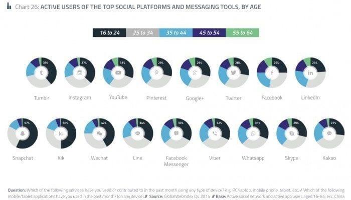 Statistiques réseaux sociaux 2016