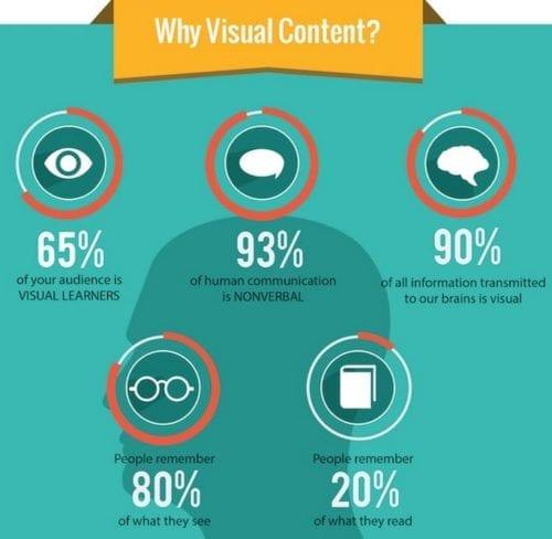90% de toutes les informations transmises à notre cerveau est visuel.