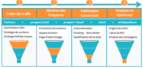 Les 4 étapes du funnel de l'Inbound Marketing