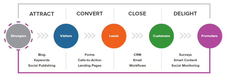 Inbound Marketing Methodologie