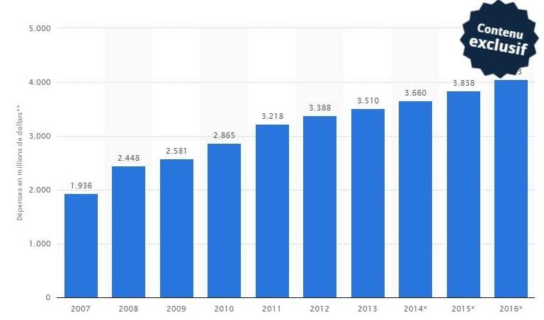 France de 2007 à 2016 (en millions de dollars des États-Unis)