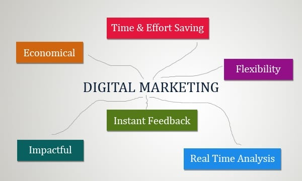 Les avantages du marketing digital