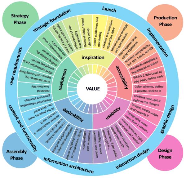 Tous les facteurs de l'expérience utilisateur