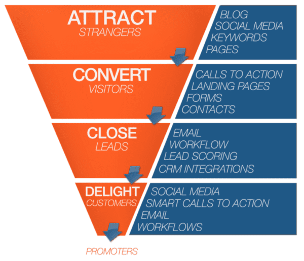 Funnel Inbound Marketing