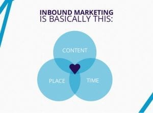 La Base de l'inbound Marketing