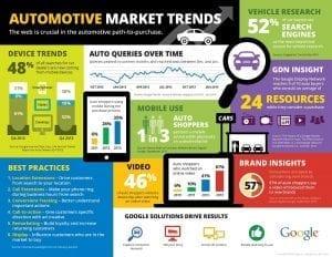 Marketing Digital Automobile