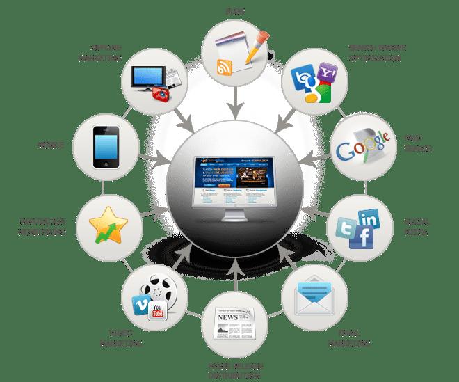 E-Marketing intégré