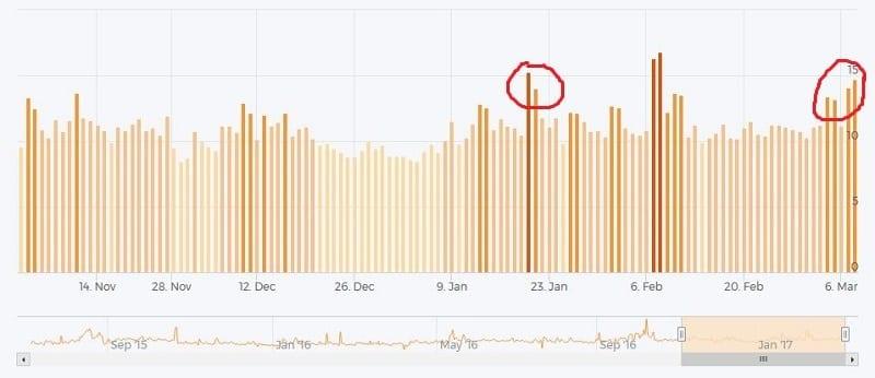 Fluctuations dans les pages de résultats pour les sites mobiles