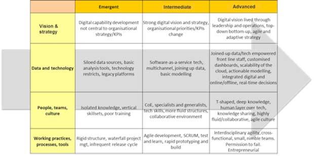 Viser l'excellence en Marketing Digital