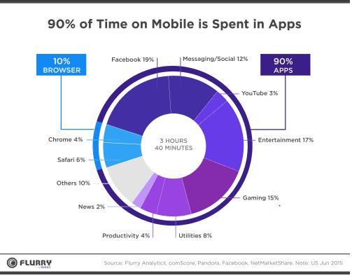 90 % du temps sur mobile est passé dans des applications