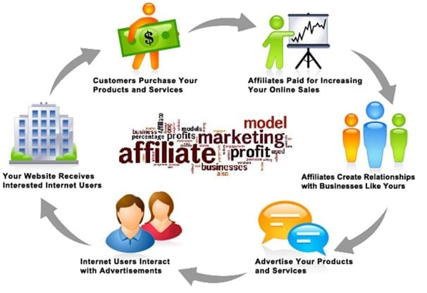 Conseils pour le marketing d'affiliation