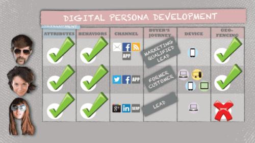 Persona de marketing digital