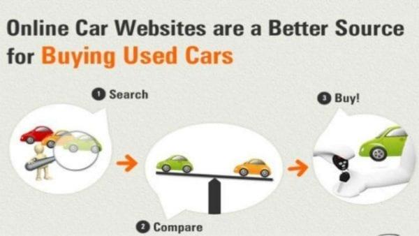 Le marketing digital automobile pour acheter une voiture d'occasion
