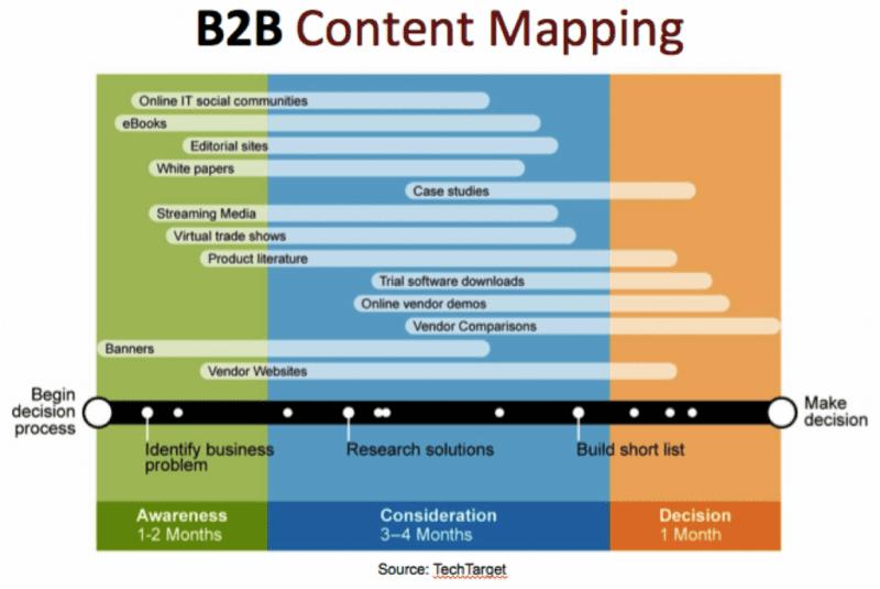 b2b website business plan