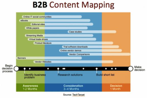 Conseils de marketing de contenu pour les entreprises B2B