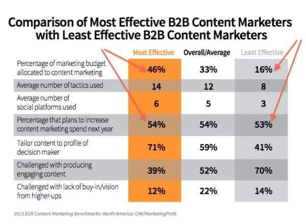 Comparaison entre les vendeurs les plus efficaces en marketing de contenu B2b contre les marketeurs les moins efficaces en contenu B2b
