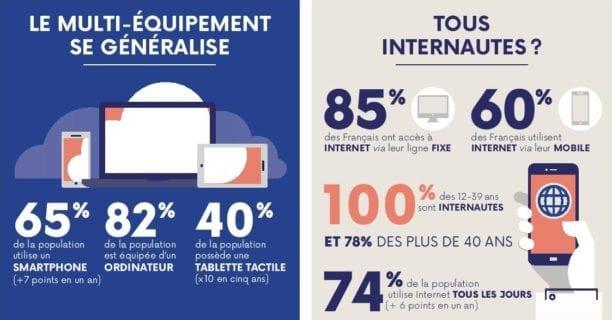 pourcentage d'utilisateurs d'Internet mobile