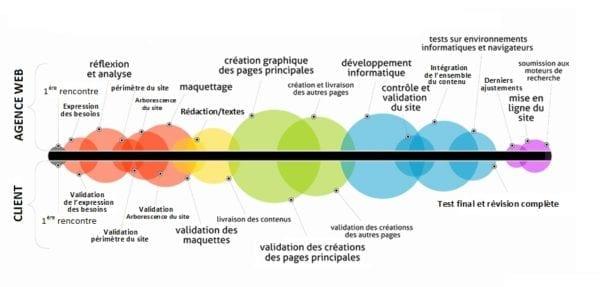 Graphique du processus pour créer un site internet performant