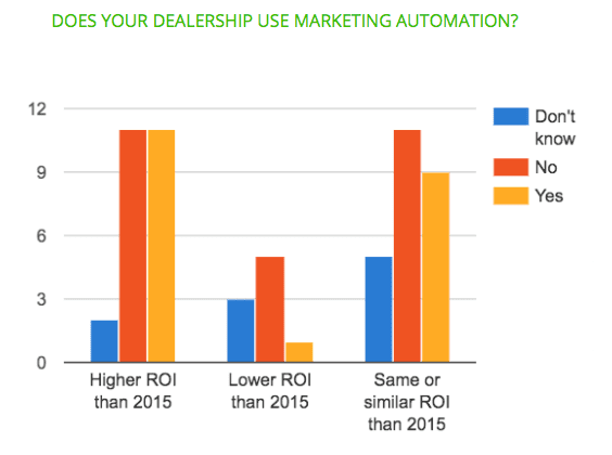 Les concessionnaires utilisent-ils le marketing automation ?