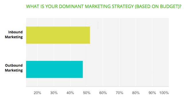 Inbound Marketing versus Outbound Marketing dans le marché automobile