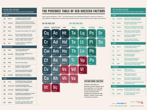 Table périodique du SEO trouvez les éléments
