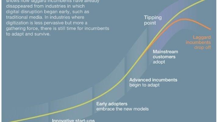 Startégies Proactives et digitales à mettre en place : les traînards seront mis hors course