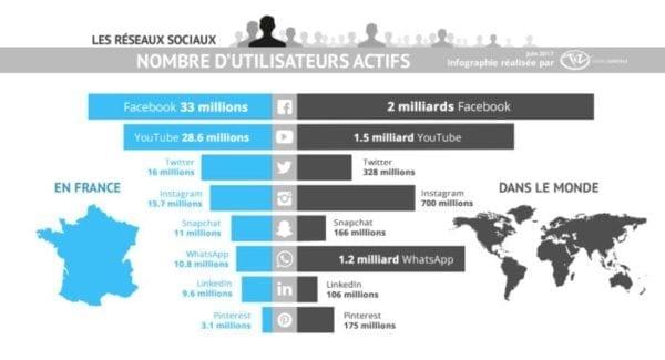 capture d'écran du graphique des réseaux sociaux