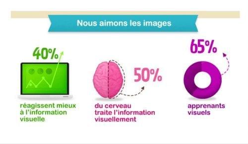 Le marketing vidéo augmente l'association de la marque par un impressionnant 139%