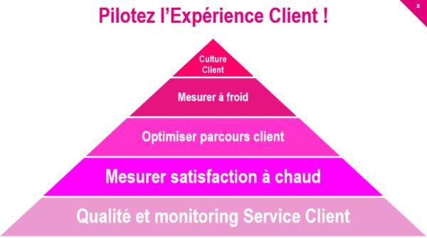 Directeur de l'expérience client : piloter l'expérience client