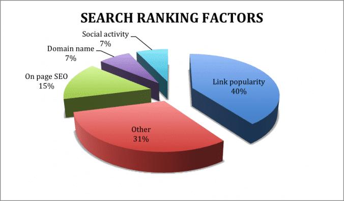 Facteurs de classement dans les moteurs de recherche