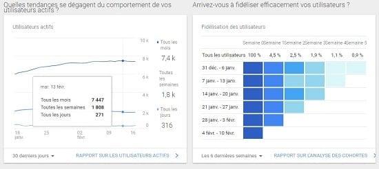 Google analytics pour les statistiques sur la fidélisation des visiteurs