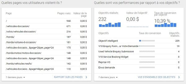 Consultant : objectif Google Analytics