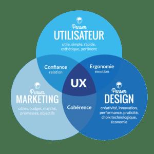 Comment une analyse d'expérience utilisateur de site internet peut améliorer votre site