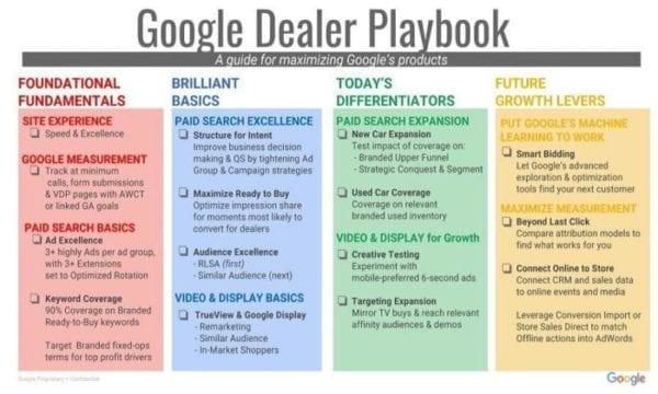 Comment les concessionnaires et leurs agences peuvent mieux utiliser Google ? Maintenant, il y a un playbook Google pour les concessionnaires