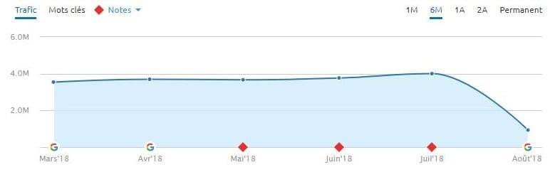 Encore une autre chute massive lors de la Mise à jour Google du 1 Août 2018 de l'algorithme.