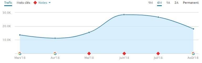 Un site de source d'information chutant lors de la mise à jour du 1er août sur Google.