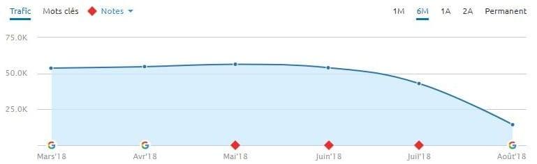 Un autre site YMYL de Santé a lourdement chuté lors de la mise à jour Medic Update