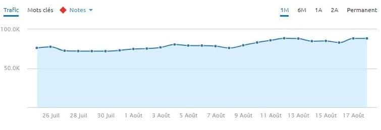 Un site de finance YMYL en plein essor lors de la mise à jour d'algorithme du 1er août 2018.