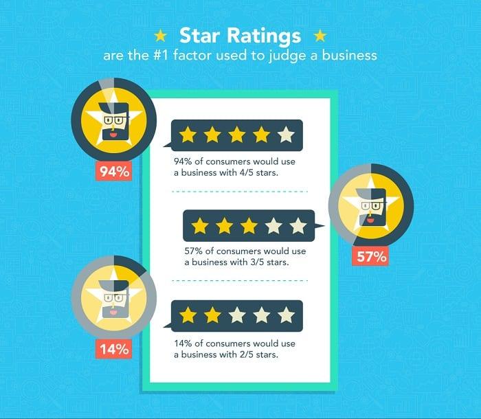 Le classement par étoiles des avis en ligne est le premier facteur de jugement d'une entreprise