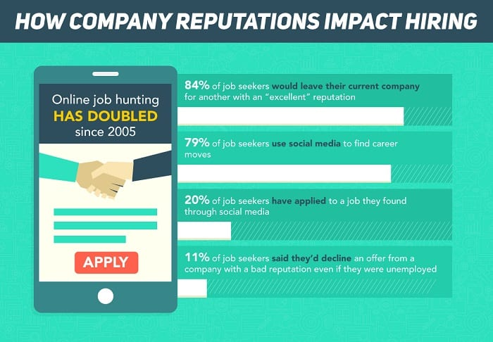 Comment la réputation des entreprises impacte le recrutement