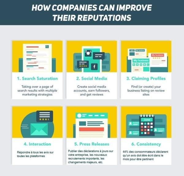Comment les entreprises peuvent améliorer leur réputation