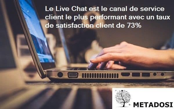 Une statistique de Live Chat