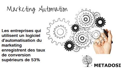 Une statistique sur les avantages du logiciel de marketing automation