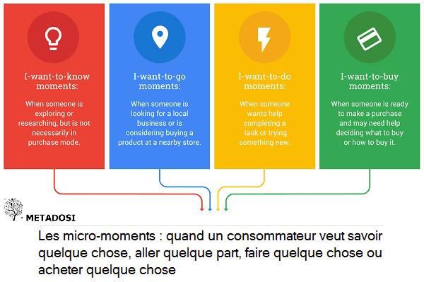 La définition des micro-moments de Google