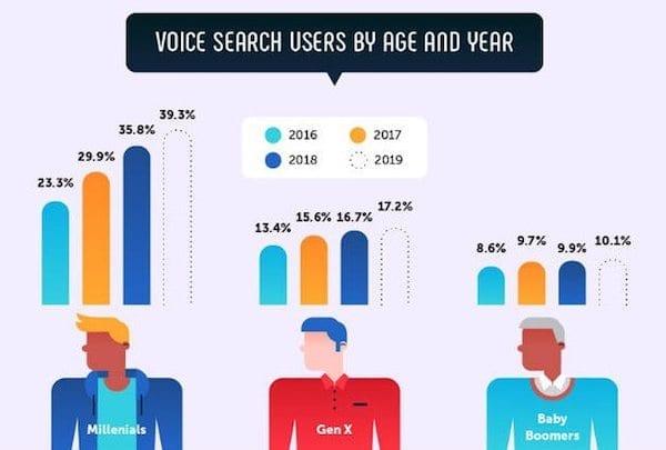 Ok Google : Comment optimiser ma campagne de référencement payant pour la recherche vocale ?