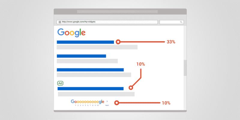 Première page de Google en chiffres